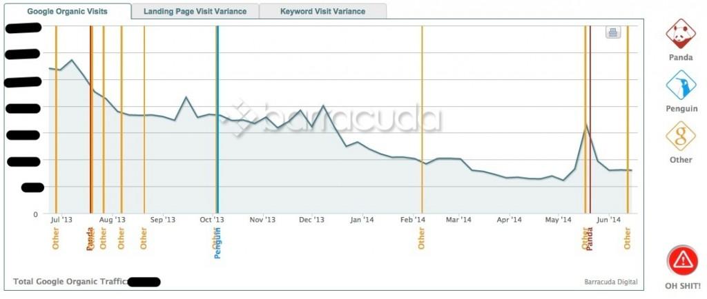 Tráfico web de una web afectada por google penguin