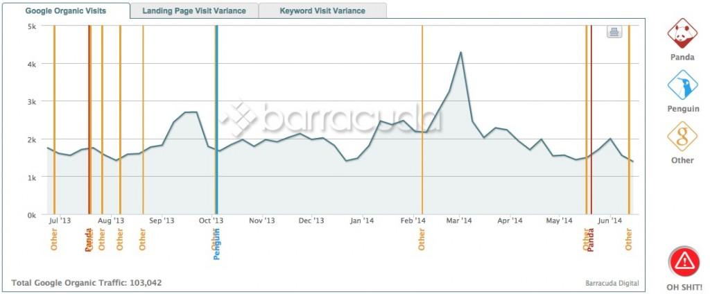 evolución de tráfico y google penguin con Herencia.net