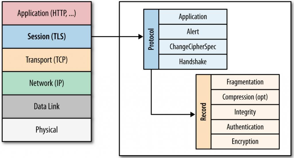 HTTPS, SSL y TLS